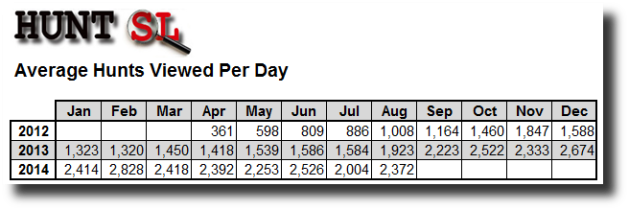 Average Per Day August 2014