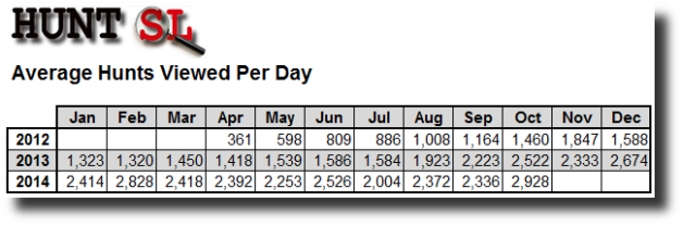HUNT SL Average Per Day October